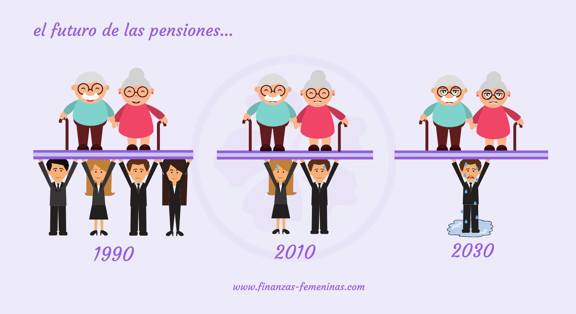 finanzas-femeninas_futuro de las pensiones