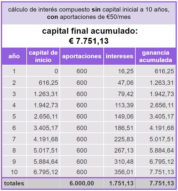 calculo-interes-compuesto_10a-sin-capital-con-aportaciones