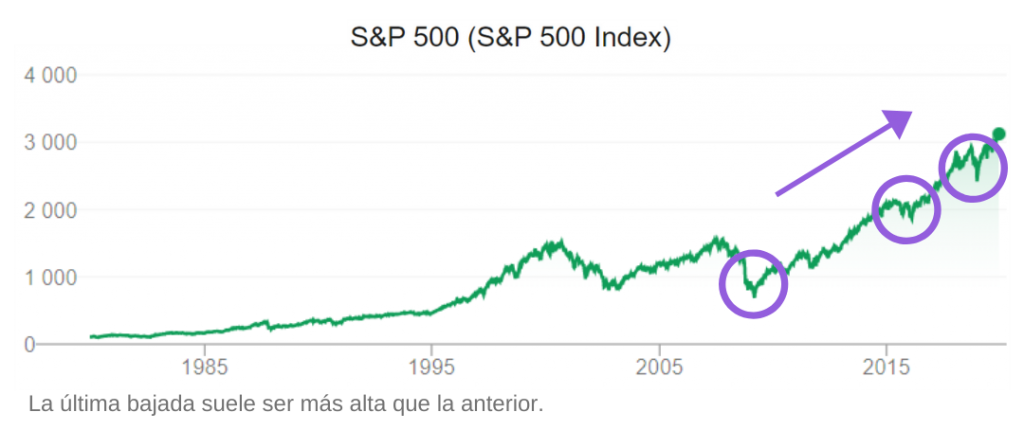 S&P grafico